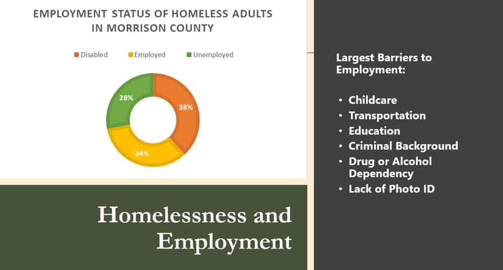 Homelessness and Employment in Morrison County Minnesota