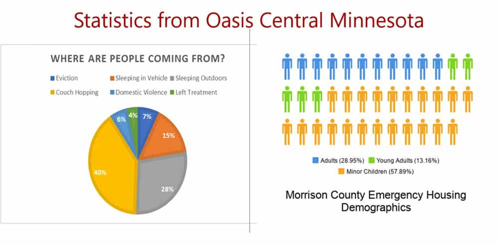 Statistics from OASIS Central Minnesota